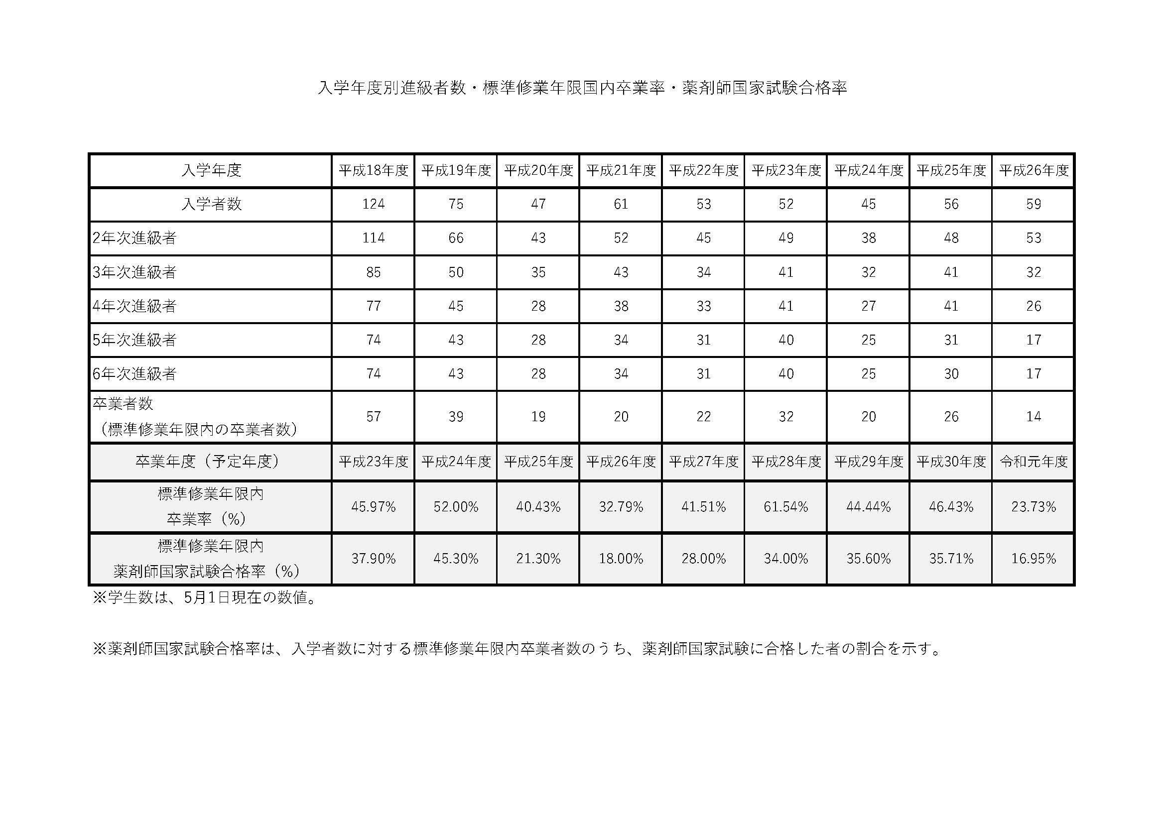 試験 合格 点 薬剤師 国家